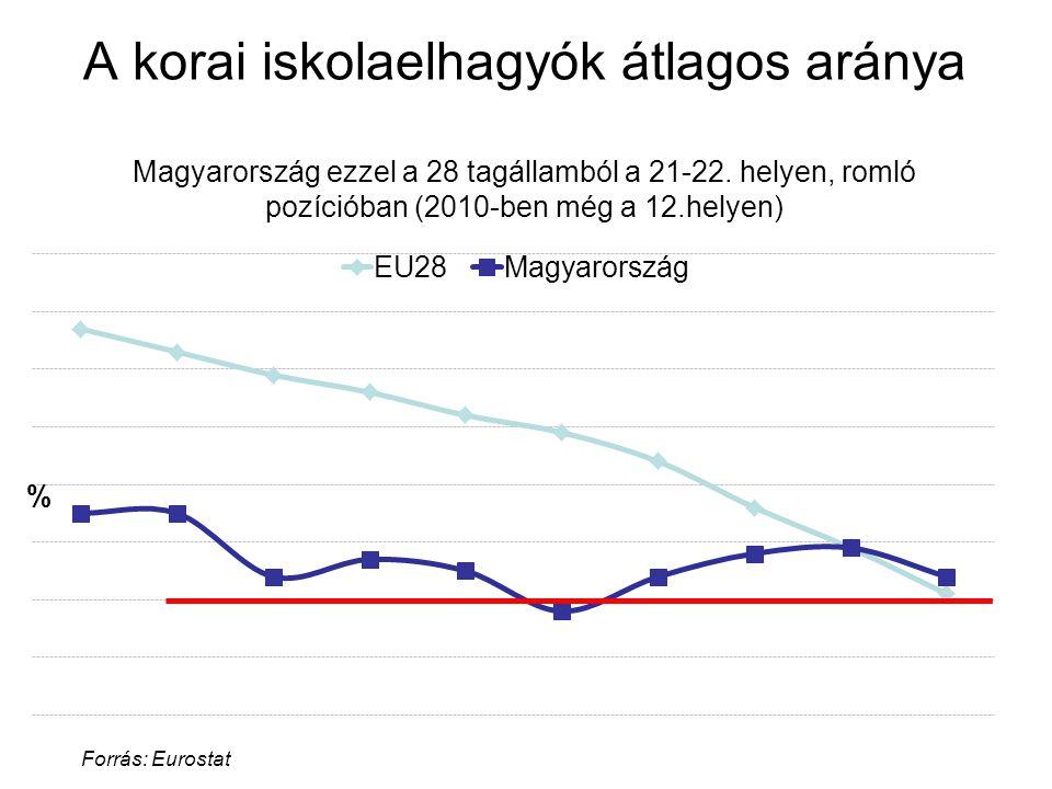 A korai iskolaelhagyók átlagos aránya Magyarország ezzel a 28 tagállamból a 21-22. helyen, romló pozícióban (2010-ben még a 12.helyen) Forrás: Eurosta