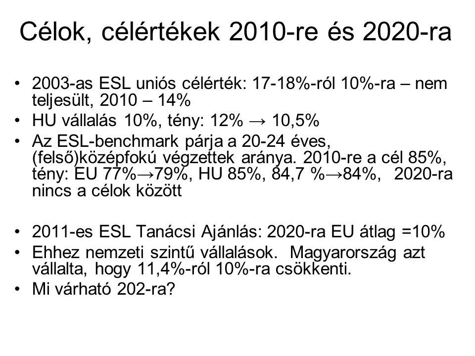Célok, célértékek 2010-re és 2020-ra 2003-as ESL uniós célérték: 17-18%-ról 10%-ra – nem teljesült, 2010 – 14% HU vállalás 10%, tény: 12% → 10,5% Az ESL-benchmark párja a 20-24 éves, (felső)középfokú végzettek aránya.