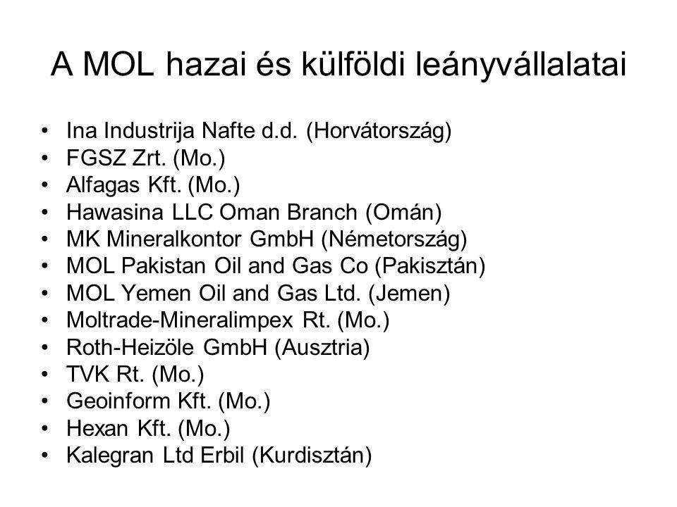 A MOL hazai és külföldi leányvállalatai Ina Industrija Nafte d.d. (Horvátország) FGSZ Zrt. (Mo.) Alfagas Kft. (Mo.) Hawasina LLC Oman Branch (Omán) MK