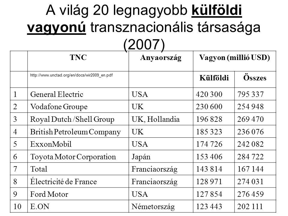 TNCAnyaországVagyon (millió USD) http://www.unctad.org/en/docs/wir2009_en.pdf KülföldiÖsszes 1General ElectricUSA420 300795 337 2Vodafone GroupeUK230 600254 948 3Royal Dutch /Shell GroupUK, Hollandia196 828269 470 4British Petroleum CompanyUK185 323236 076 5ExxonMobilUSA174 726242 082 6Toyota Motor CorporationJapán153 406284 722 7TotalFranciaország143 814167 144 8Électricité de FranceFranciaország128 971274 031 9Ford MotorUSA127 854276 459 10E.ONNémetország123 443202 111 A világ 20 legnagyobb külföldi vagyonú transznacionális társasága (2007)