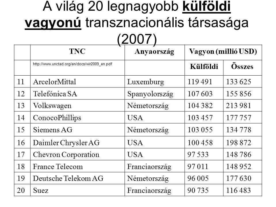 TNCAnyaországVagyon (millió USD) http://www.unctad.org/en/docs/wir2009_en.pdf KülföldiÖsszes 11ArcelorMittalLuxemburg119 491133 625 12Telefónica SASpa
