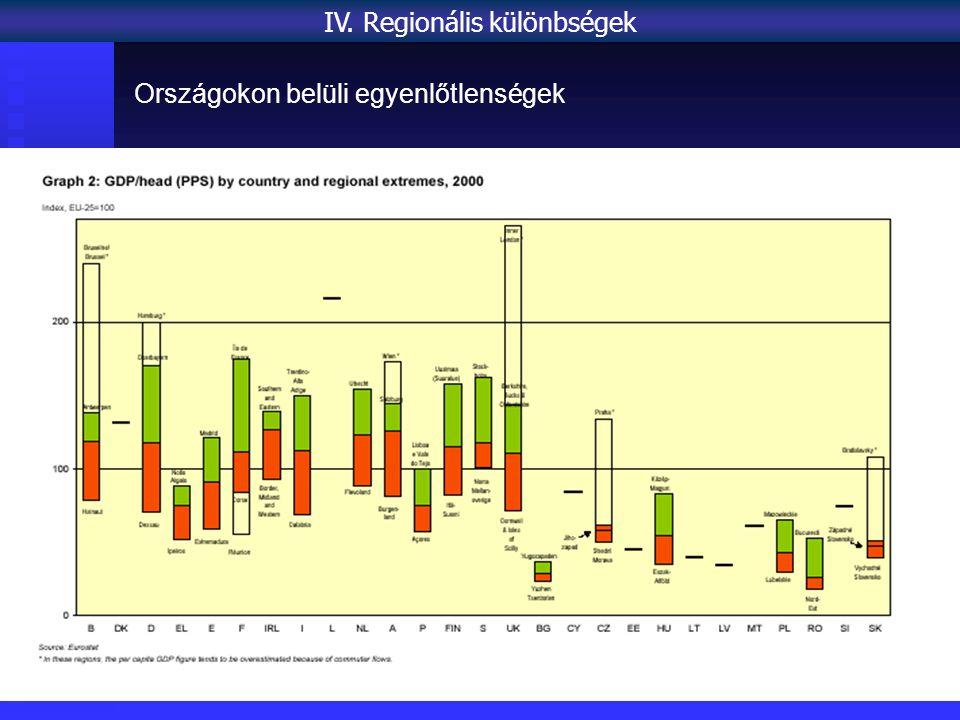Országokon belüli egyenlőtlenségek IV. Regionális különbségek