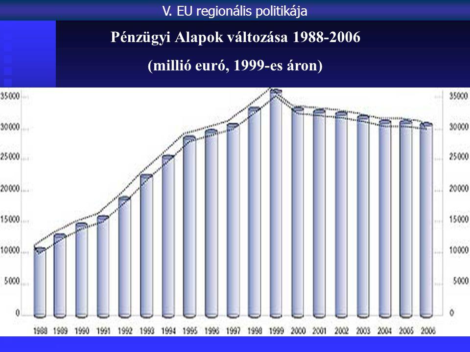 Pénzügyi Alapok változása 1988-2006 (millió euró, 1999-es áron) V. EU regionális politikája