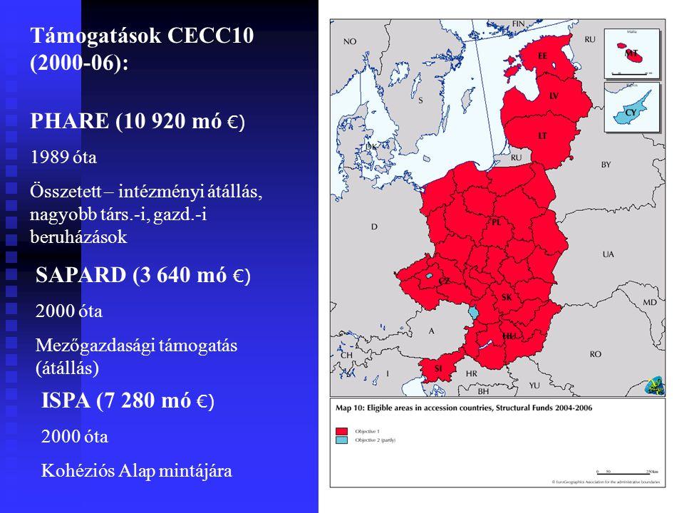 Támogatások CECC10 (2000-06): + Románia, Bulgária PHARE (10 920 mó €) 1989 óta Összetett – intézményi átállás, nagyobb társ.-i, gazd.-i beruházások SAPARD (3 640 mó €) 2000 óta Mezőgazdasági támogatás (átállás) ISPA (7 280 mó €) 2000 óta Kohéziós Alap mintájára
