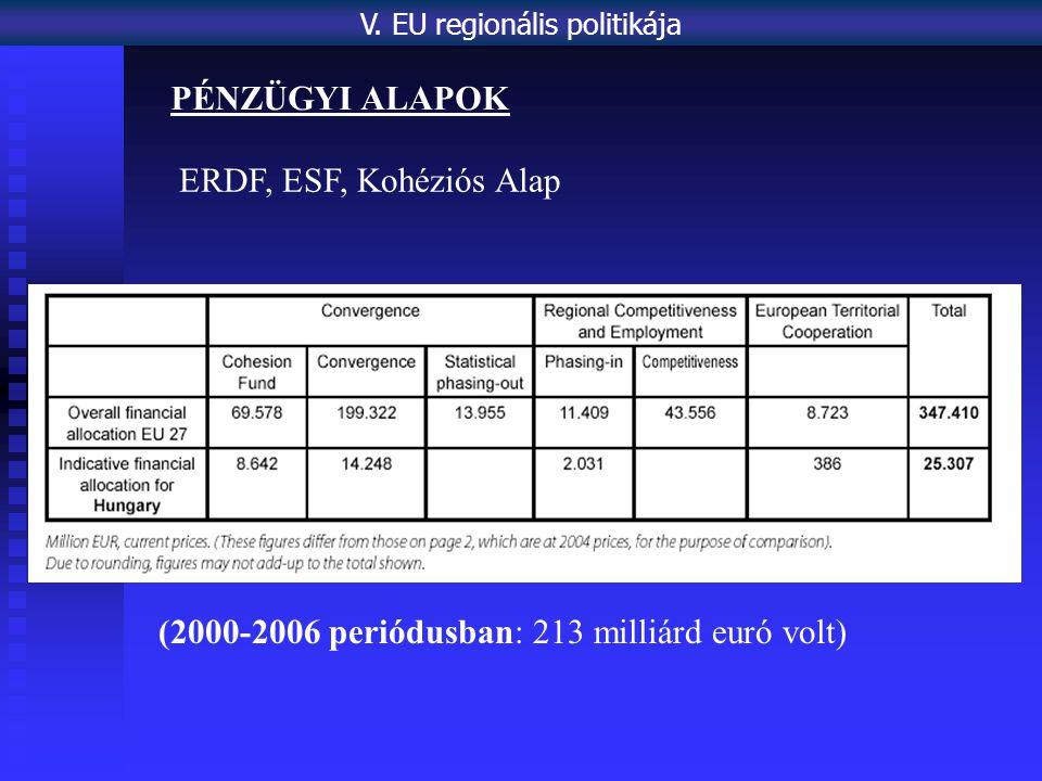 PÉNZÜGYI ALAPOK ERDF, ESF, Kohéziós Alap (2000-2006 periódusban: 213 milliárd euró volt) V.