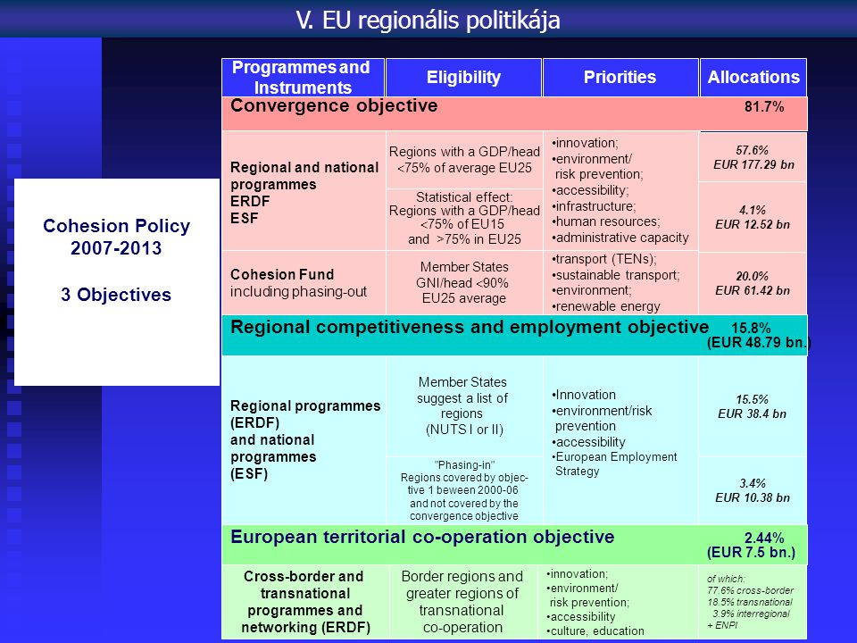 Programmes and Instruments EligibilityPrioritiesAllocations Cohesion Policy 2007-2013 3 Objectives Convergence objective 81.7% Regional and national programmes ERDF ESF Cohesion Fund including phasing-out Regions with a GDP/head  75% of average EU25 Statistical effect: Regions with a GDP/head  75% of EU15 and >75% in EU25 Member States GNI/head  90% EU25 average innovation; environment/ risk prevention; accessibility; infrastructure; human resources; administrative capacity transport (TENs); sustainable transport; environment; renewable energy 57.6% EUR 177.29 bn 4.1% EUR 12.52 bn 20.0% EUR 61.42 bn Regional competitiveness and employment objective 15.8% (EUR 48.79 bn.) Regional programmes (ERDF) and national programmes (ESF) Member States suggest a list of regions (NUTS I or II) Phasing-in Regions covered by objec- tive 1 beween 2000-06 and not covered by the convergence objective Innovation environment/risk prevention accessibility European Employment Strategy 15.5% EUR 38.4 bn 3.4% EUR 10.38 bn European territorial co-operation objective 2.44% (EUR 7.5 bn.) Cross-border and transnational programmes and networking (ERDF) Border regions and greater regions of transnational co-operation innovation; environment/ risk prevention; accessibility culture, education of which: 77.6% cross-border 18.5% transnational 3.9% interregional + ENPI V.