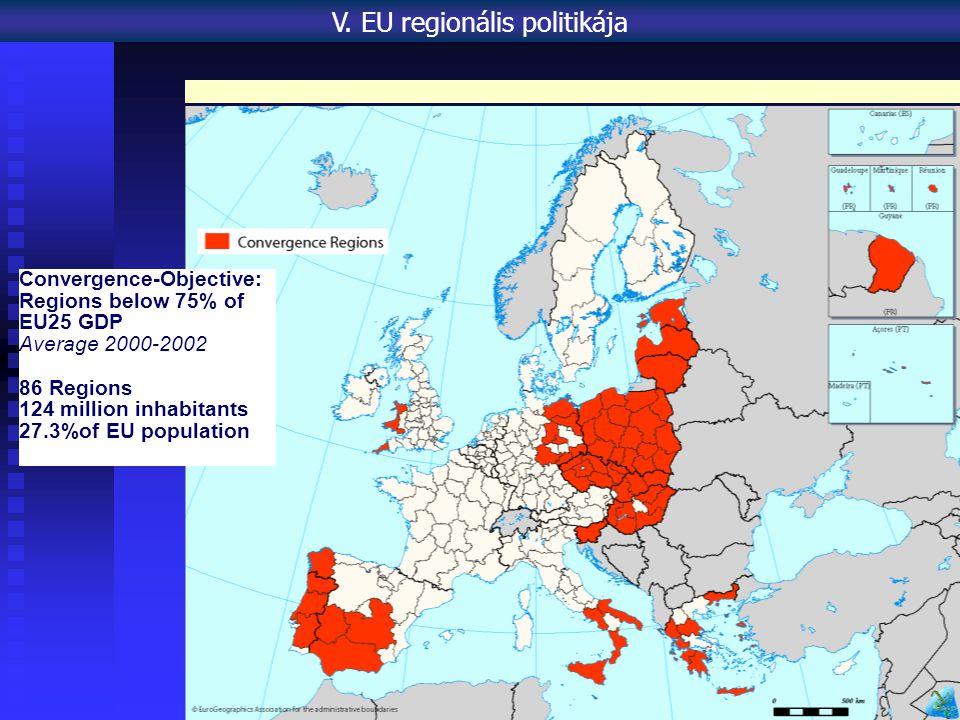 Convergence-Objective: Regions below 75% of EU25 GDP Average 2000-2002 86 Regions 124 million inhabitants 27.3%of EU population V.