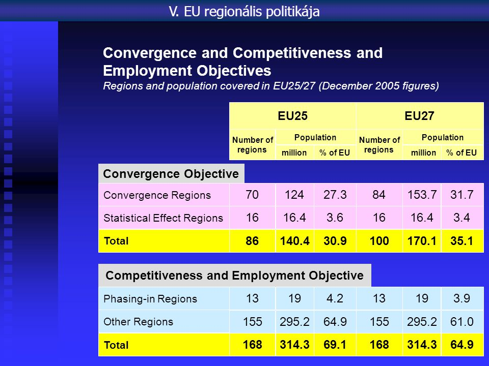 EU25 EU27 Number of regions Population million% of EU Number of regions Population million% of EU Competitiveness and Employment Objective Phasing-in Regions Other Regions Total Convergence Objective Convergence Regions Statistical Effect Regions Total 7012427.384153.731.7 1616.43.61616.43.4 86140.430.9100170.135.1 13193.91319 4.0 155295.261.0 168314.364.9 155295.264.9 168314.369.1 4.2 Convergence and Competitiveness and Employment Objectives Regions and population covered in EU25/27 (December 2005 figures) V.