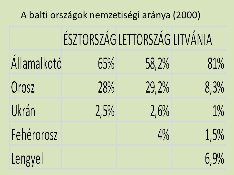 A balti országok nemzetiségi aránya (2000)