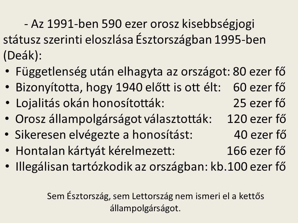 - Az 1991-ben 590 ezer orosz kisebbségjogi státusz szerinti eloszlása Észtországban 1995-ben (Deák): Függetlenség után elhagyta az országot: 80 ezer f