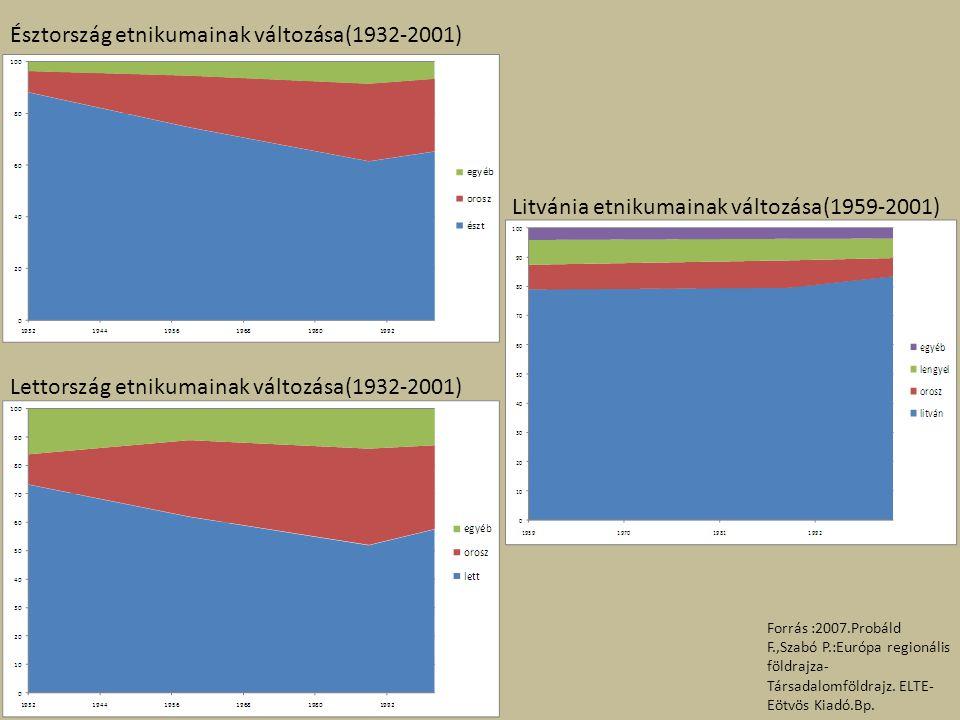 Észtország etnikumainak változása(1932-2001) Lettország etnikumainak változása(1932-2001) Litvánia etnikumainak változása(1959-2001) Forrás :2007.Prob