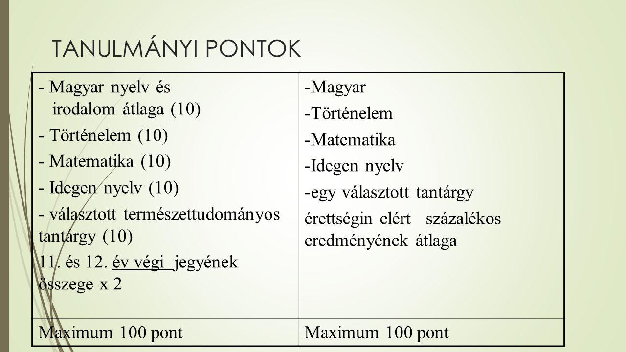 TANULMÁNYI PONTOK - Magyar nyelv és irodalom átlaga (10) - Történelem (10) - Matematika (10) - Idegen nyelv (10) - választott természettudományos tant