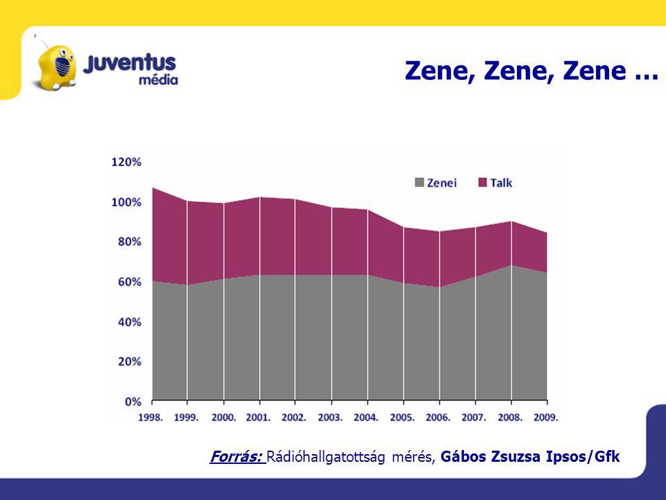 A rádiózó internetezők aránya Forrás: Rádióhallgatottság mérés, Gábos Zsuzsa Ipsos/Gfk