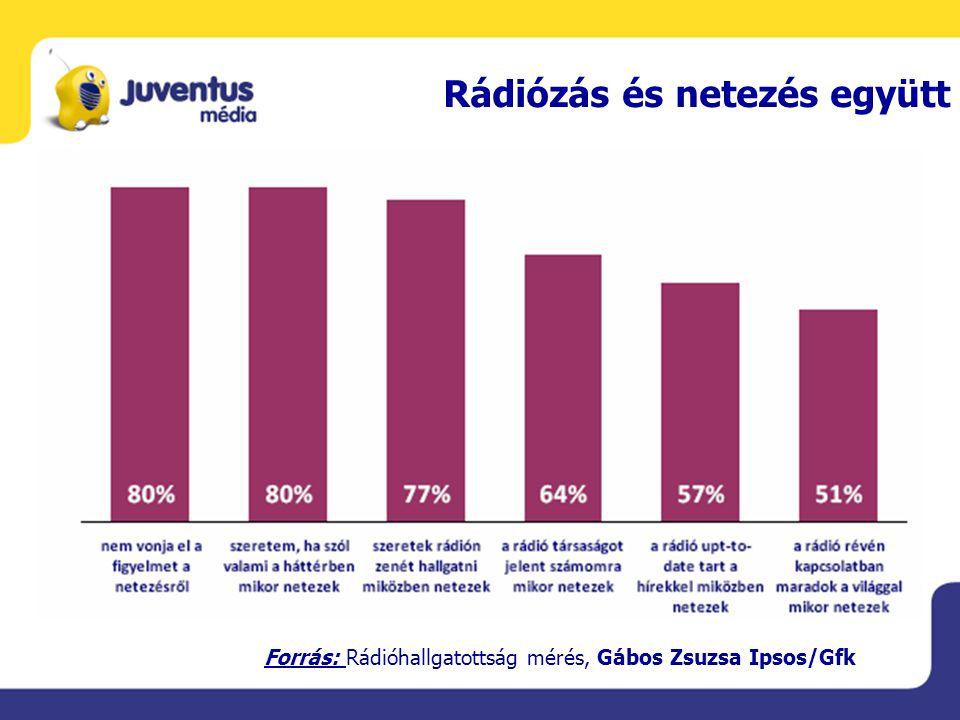 Rádiózás és netezés együtt Forrás: Rádióhallgatottság mérés, Gábos Zsuzsa Ipsos/Gfk
