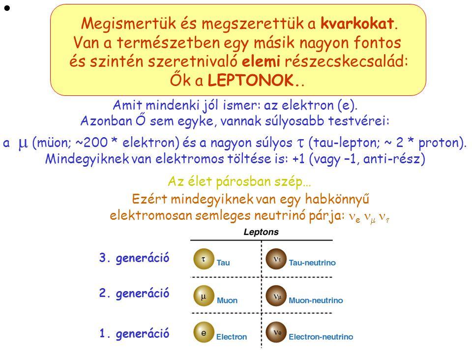 """Az """" íz"""" -flavour- a 6 kvark-fajta 6 különböző tulajdonságainak közös megnevezésére szolgál (de semmi köze a fagylalthoz…) Van tehát 6 kvark-ízünk: up"""