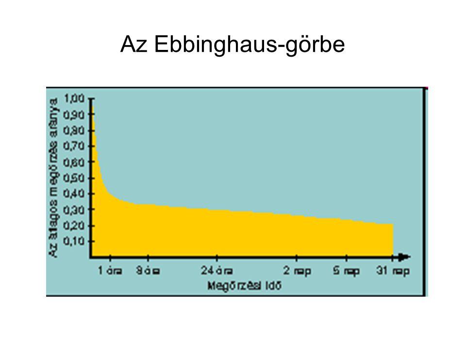 Az Ebbinghaus-görbe