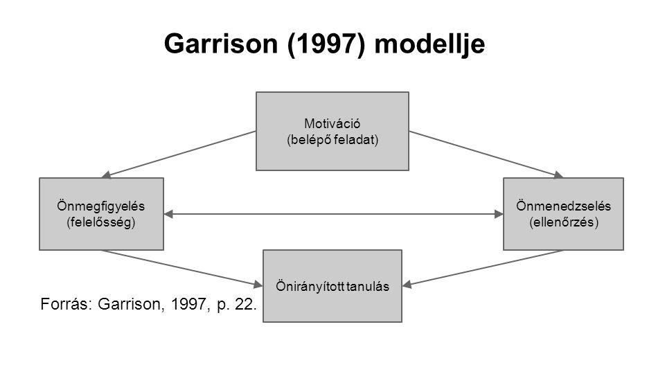 Garrison (1997) modellje Forrás: Garrison, 1997, p. 22. Motiváció (belépő feladat) Önmenedzselés (ellenőrzés) Önmegfigyelés (felelősség) Önirányított