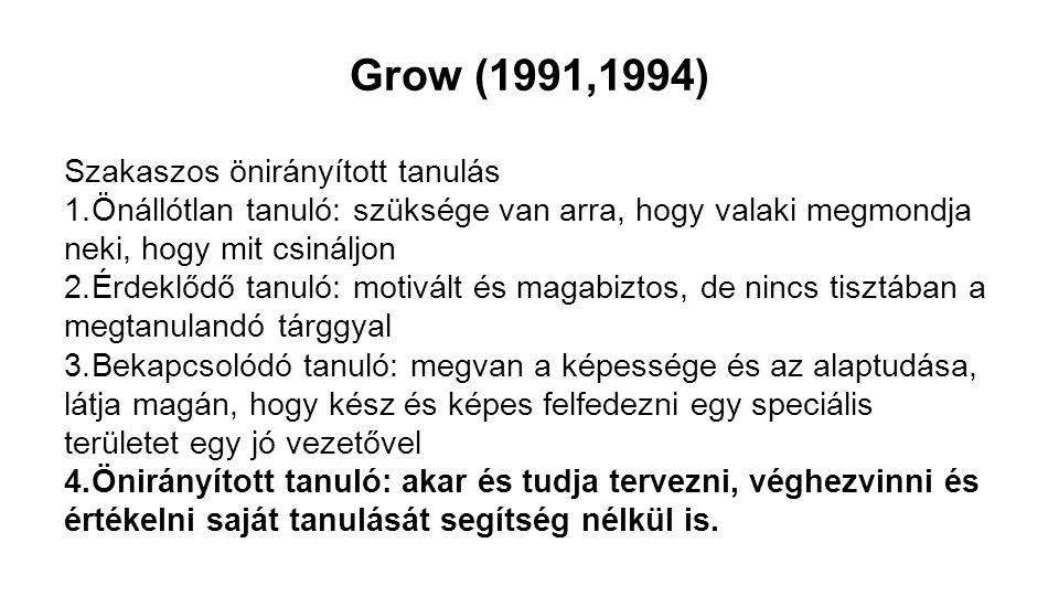 Grow (1991,1994) Szakaszos önirányított tanulás 1.Önállótlan tanuló: szüksége van arra, hogy valaki megmondja neki, hogy mit csináljon 2.Érdeklődő tan