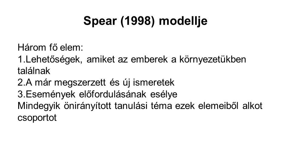 Spear (1998) modellje Három fő elem: 1.Lehetőségek, amiket az emberek a környezetükben találnak 2.A már megszerzett és új ismeretek 3.Események előfor