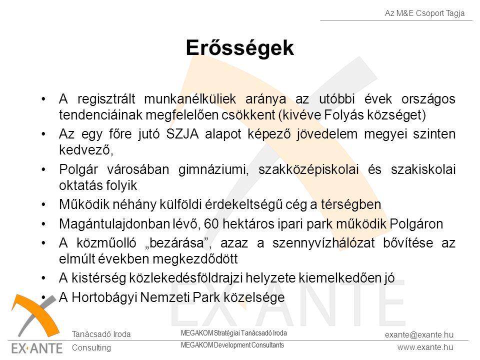 Az M&E Csoport Tagja Tanácsadó Iroda www.exante.hu Consulting exante@exante.hu MEGAKOM Stratégiai Tanácsadó Iroda MEGAKOM Development Consultants Erős