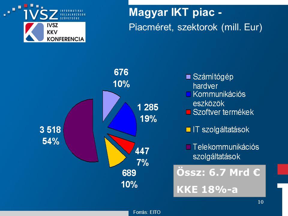 10 Magyar IKT piac - Piacméret, szektorok (mill. Eur) Össz: 6.7 Mrd € KKE 18%-a Forrás: EITO