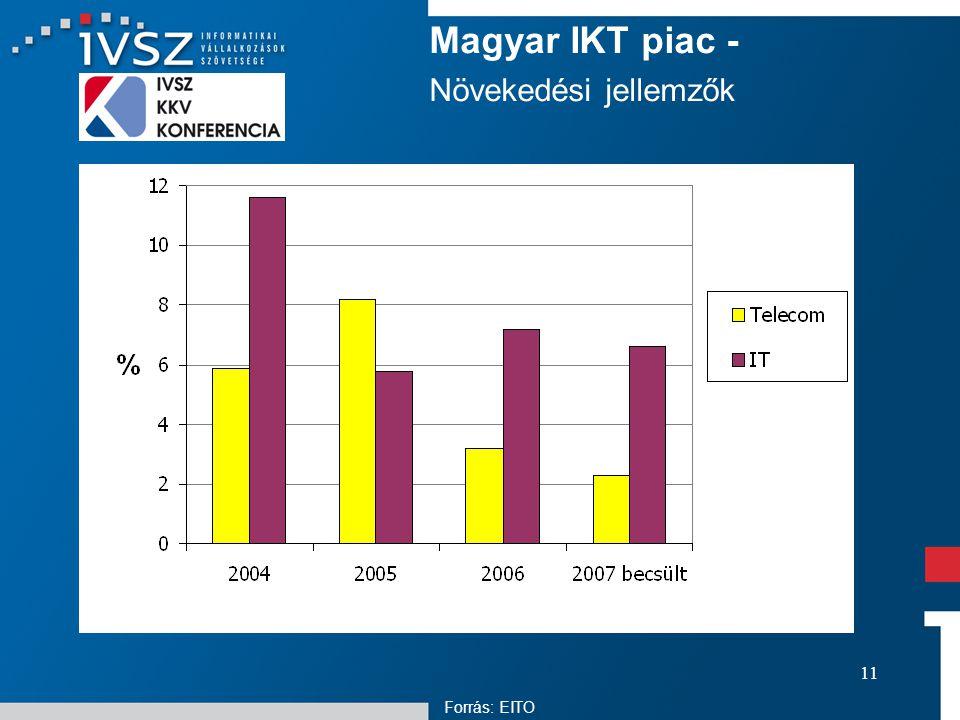 11 Magyar IKT piac - Növekedési jellemzők Forrás: EITO