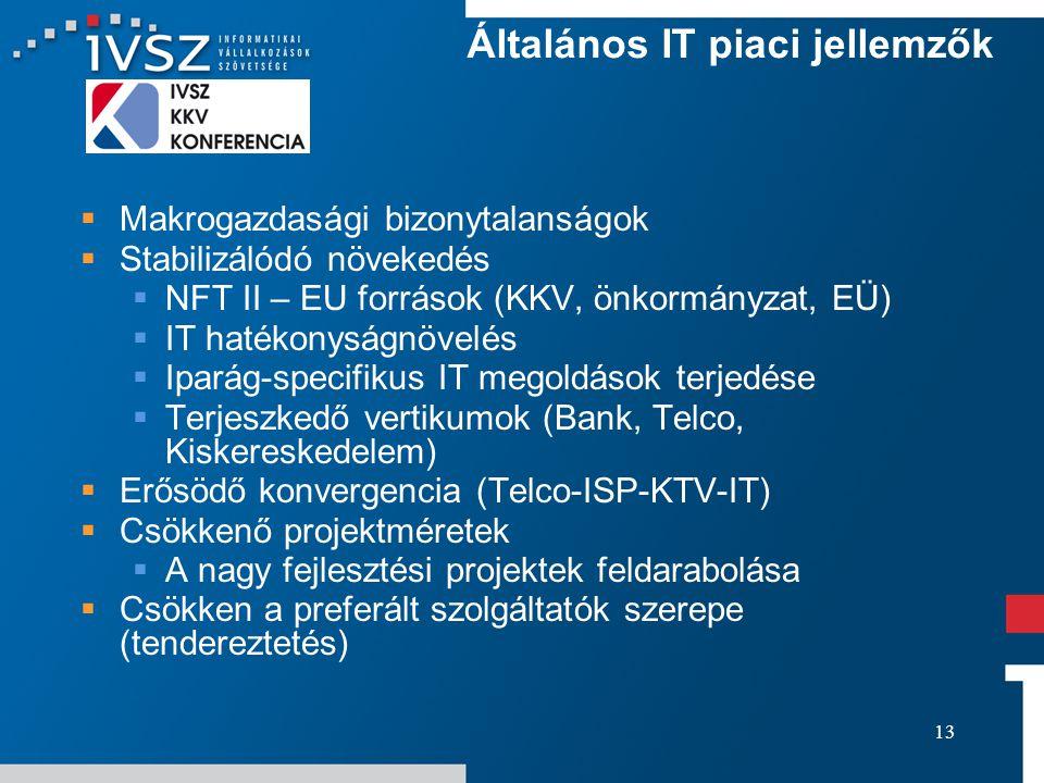 13 Általános IT piaci jellemzők  Makrogazdasági bizonytalanságok  Stabilizálódó növekedés  NFT II – EU források (KKV, önkormányzat, EÜ)  IT hatékonyságnövelés  Iparág-specifikus IT megoldások terjedése  Terjeszkedő vertikumok (Bank, Telco, Kiskereskedelem)  Erősödő konvergencia (Telco-ISP-KTV-IT)  Csökkenő projektméretek  A nagy fejlesztési projektek feldarabolása  Csökken a preferált szolgáltatók szerepe (tendereztetés)
