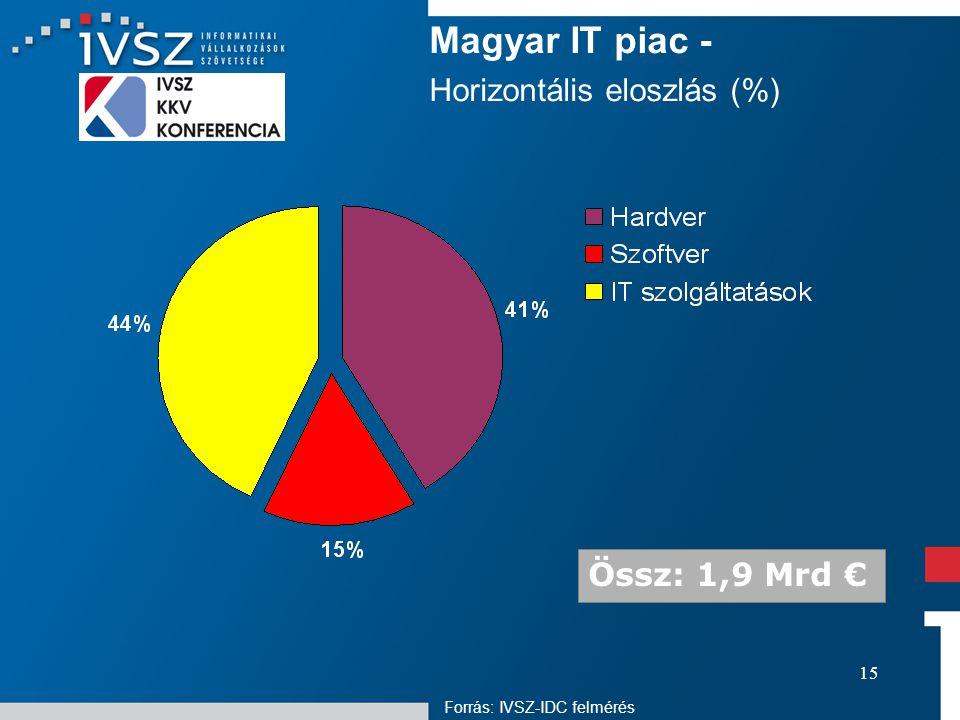 15 Magyar IT piac - Horizontális eloszlás (%) Össz: 1,9 Mrd € Forrás: IVSZ-IDC felmérés