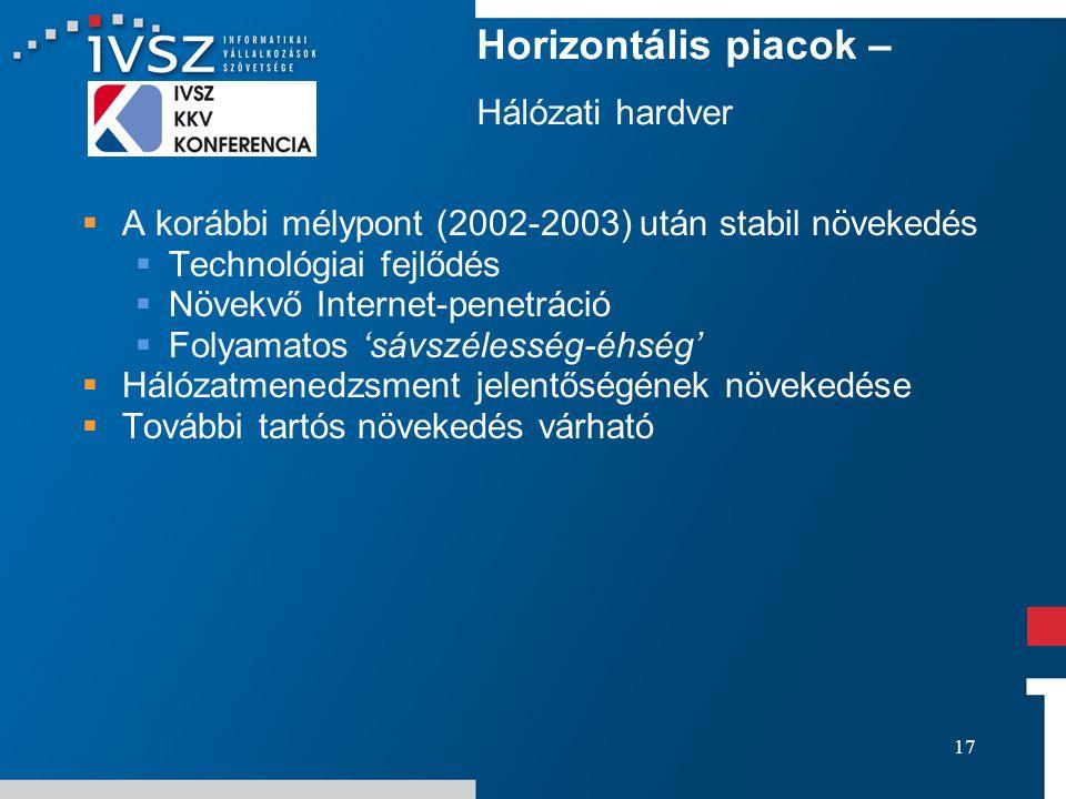 17 Horizontális piacok – Hálózati hardver  A korábbi mélypont (2002-2003) után stabil növekedés  Technológiai fejlődés  Növekvő Internet-penetráció  Folyamatos 'sávszélesség-éhség'  Hálózatmenedzsment jelentőségének növekedése  További tartós növekedés várható