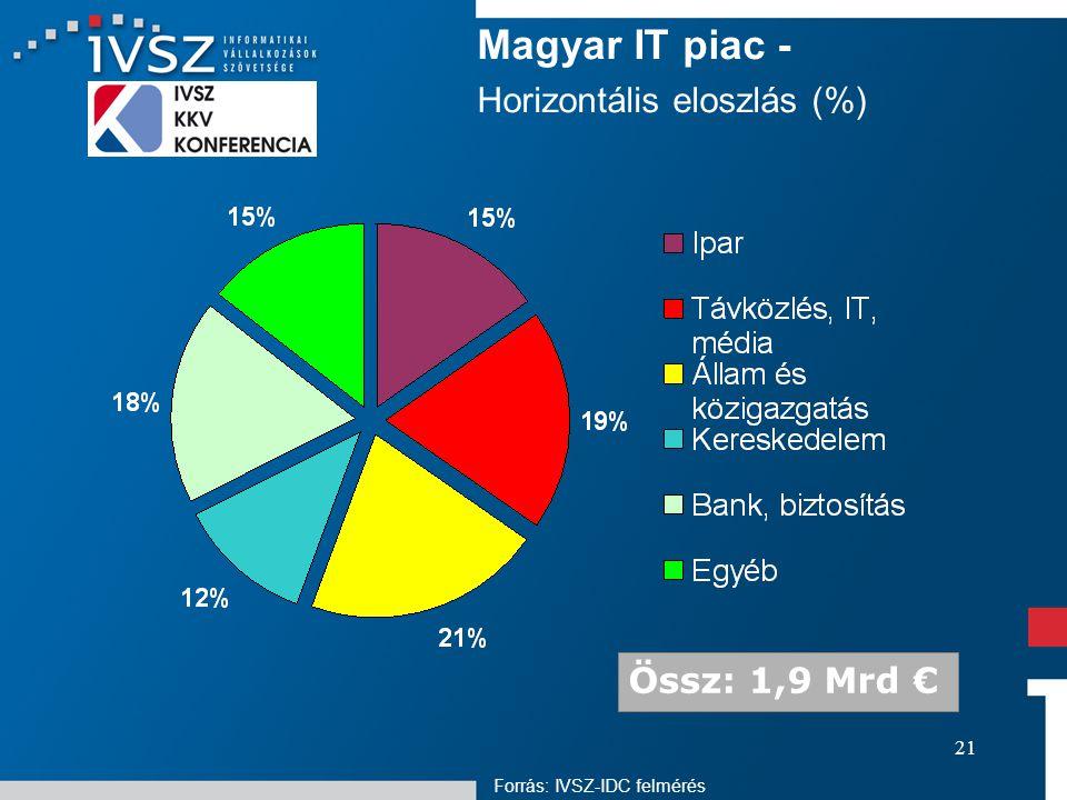 21 Magyar IT piac - Horizontális eloszlás (%) Össz: 1,9 Mrd € Forrás: IVSZ-IDC felmérés