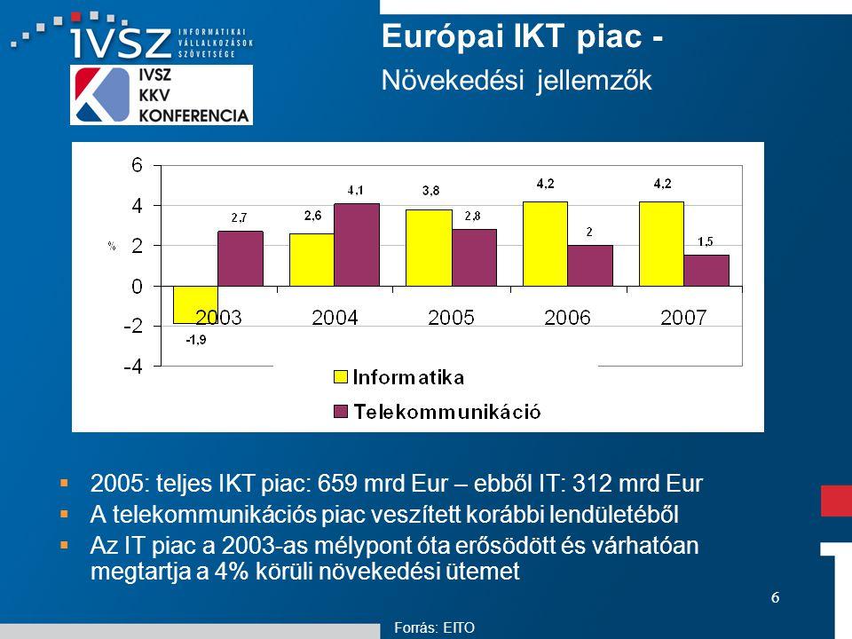 6  2005: teljes IKT piac: 659 mrd Eur – ebből IT: 312 mrd Eur  A telekommunikációs piac veszített korábbi lendületéből  Az IT piac a 2003-as mélypont óta erősödött és várhatóan megtartja a 4% körüli növekedési ütemet Európai IKT piac - Növekedési jellemzők Forrás: EITO