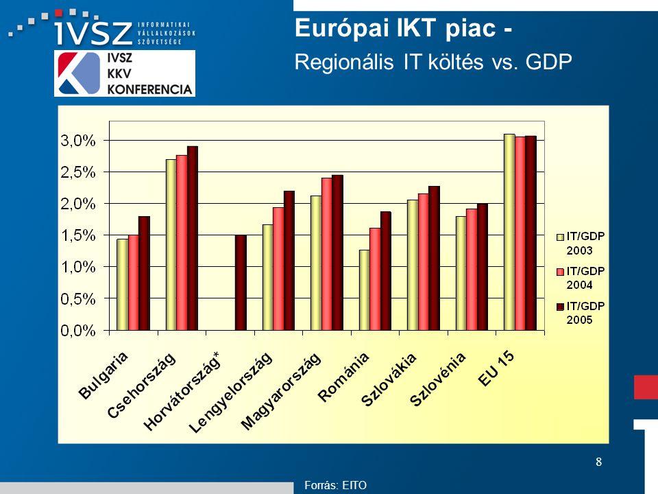 8 Európai IKT piac - Regionális IT költés vs. GDP Forrás: EITO