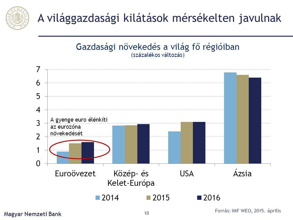 A világgazdasági kilátások mérsékelten javulnak Gazdasági növekedés a világ fő régióiban (százalékos változás) 10 Forrás: IMF WEO, 2015. április Magya