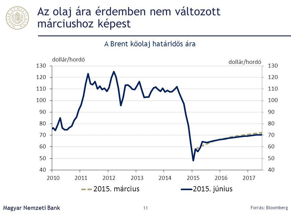 Az olaj ára érdemben nem változott márciushoz képest Magyar Nemzeti Bank 11 Forrás: Bloomberg A Brent kőolaj határidős ára