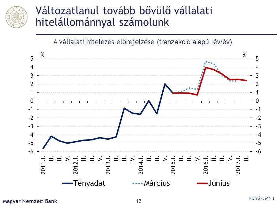 Változatlanul tovább bővülő vállalati hitelállománnyal számolunk Magyar Nemzeti Bank12 A vállalati hitelezés előrejelzése ( tranzakció alapú, év/év) F