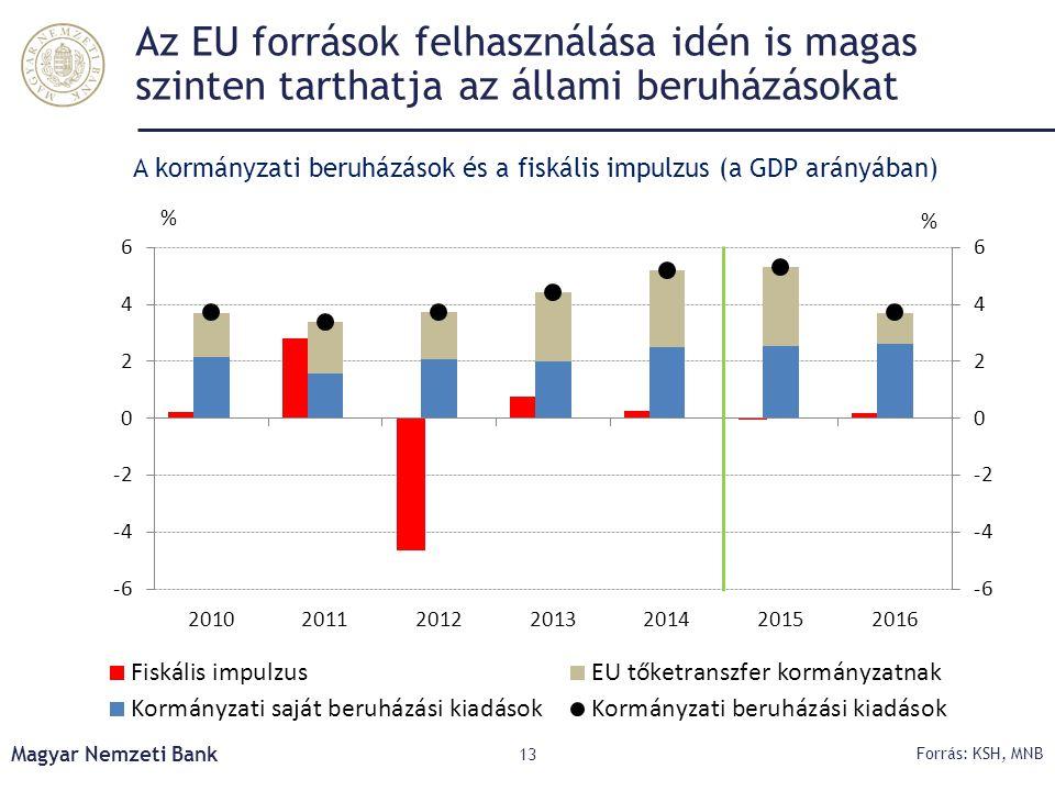 Az EU források felhasználása idén is magas szinten tarthatja az állami beruházásokat Magyar Nemzeti Bank 13 Forrás: KSH, MNB A kormányzati beruházások