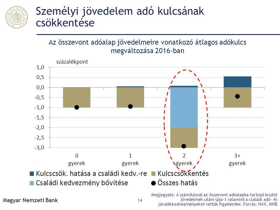Személyi jövedelem adó kulcsának csökkentése Magyar Nemzeti Bank 14 Megjegyzés: A számításnál az összevont adóalapba tartozó bruttó jövedelmek utáni s