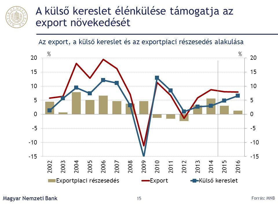 A külső kereslet élénkülése támogatja az export növekedését Magyar Nemzeti Bank 15 Forrás: MNB Az export, a külső kereslet és az exportpiaci részesedé