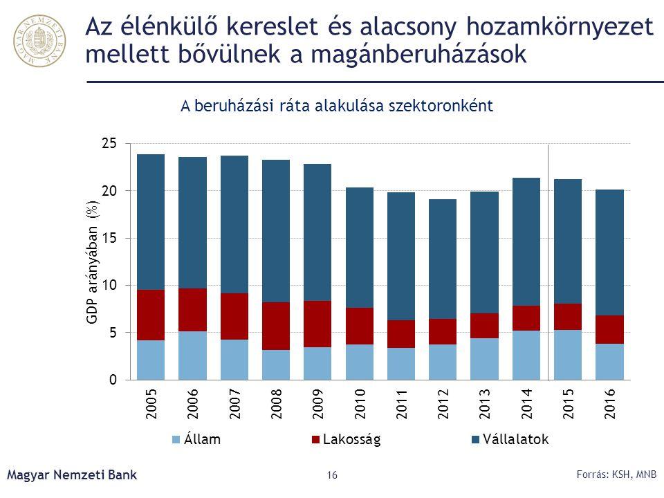 Az élénkülő kereslet és alacsony hozamkörnyezet mellett bővülnek a magánberuházások Magyar Nemzeti Bank 16 Forrás: KSH, MNB A beruházási ráta alakulás