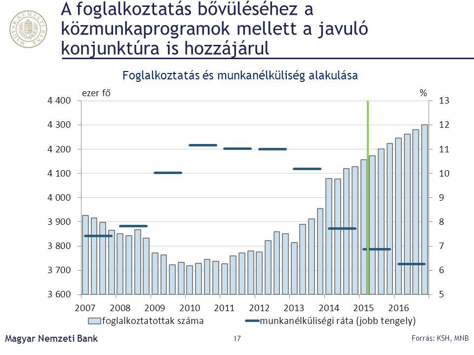 A foglalkoztatás bővüléséhez a közmunkaprogramok mellett a javuló konjunktúra is hozzájárul Magyar Nemzeti Bank 17 Forrás: KSH, MNB Foglalkoztatás és