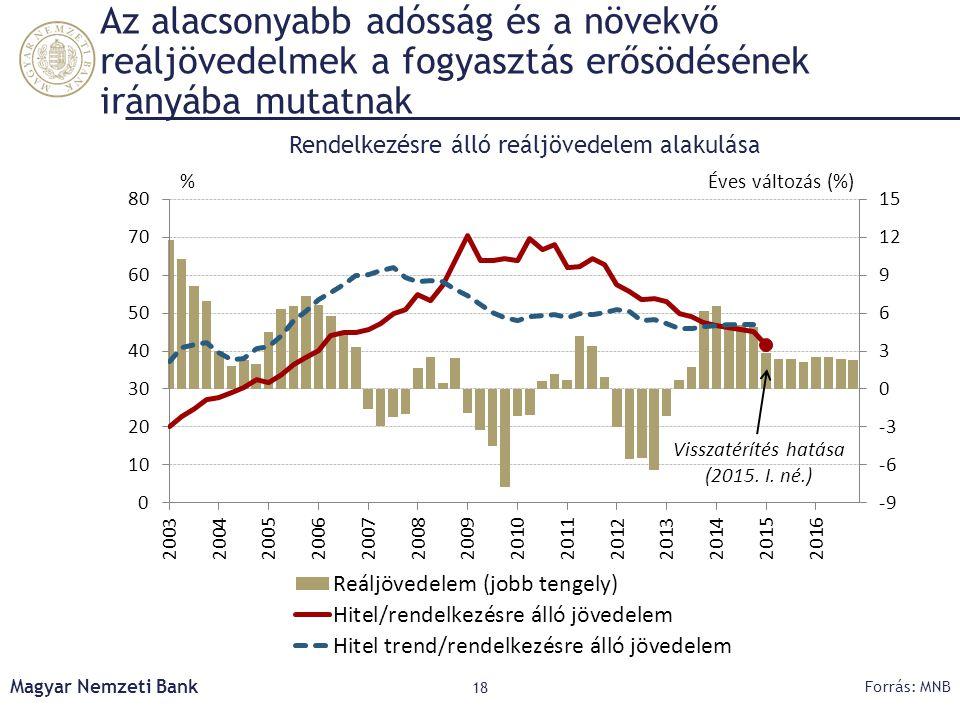 Az alacsonyabb adósság és a növekvő reáljövedelmek a fogyasztás erősödésének irányába mutatnak Magyar Nemzeti Bank 18 Forrás: MNB Rendelkezésre álló r