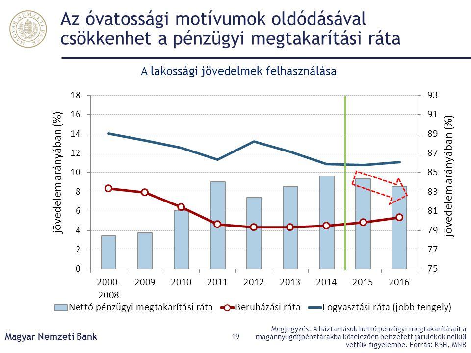 Az óvatossági motívumok oldódásával csökkenhet a pénzügyi megtakarítási ráta Magyar Nemzeti Bank 19 Megjegyzés: A háztartások nettó pénzügyi megtakarí