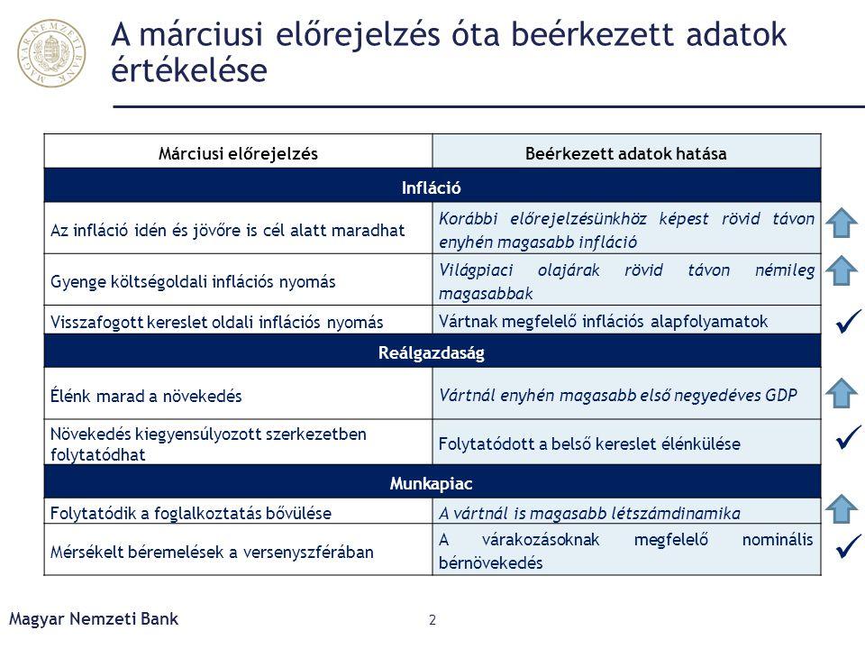 A márciusi előrejelzés óta beérkezett adatok értékelése Márciusi előrejelzésBeérkezett adatok hatása Infláció Az infláció idén és jövőre is cél alatt