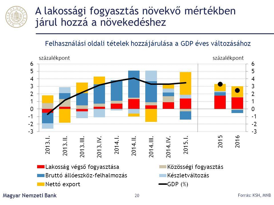 A lakossági fogyasztás növekvő mértékben járul hozzá a növekedéshez Magyar Nemzeti Bank 20 Forrás: KSH, MNB Felhasználási oldali tételek hozzájárulása