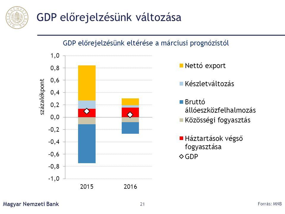 GDP előrejelzésünk változása Magyar Nemzeti Bank 21 Forrás: MNB GDP előrejelzésünk eltérése a márciusi prognózistól