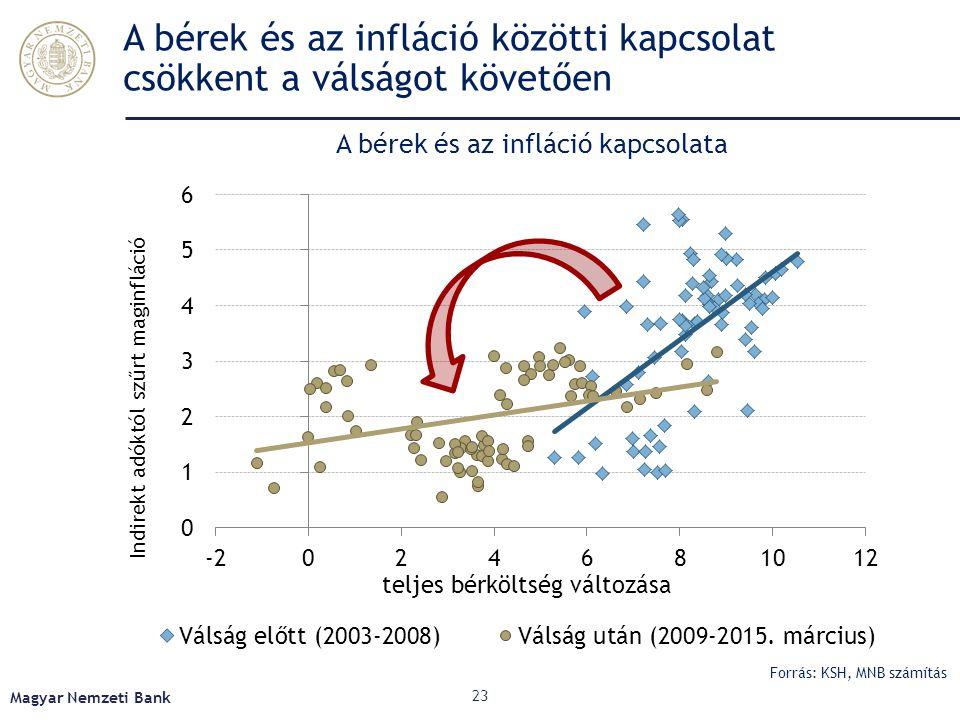 A bérek és az infláció közötti kapcsolat csökkent a válságot követően Magyar Nemzeti Bank 23 A bérek és az infláció kapcsolata Forrás: KSH, MNB számít