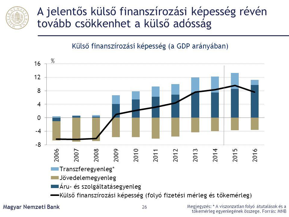 A jelentős külső finanszírozási képesség révén tovább csökkenhet a külső adósság Magyar Nemzeti Bank 26 Megjegyzés: * A viszonzatlan folyó átutalások