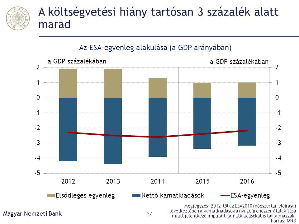 A költségvetési hiány tartósan 3 százalék alatt marad Magyar Nemzeti Bank 27 Megjegyzés: 2012-től az ESA2010 módszertan előírásai következtében a kama