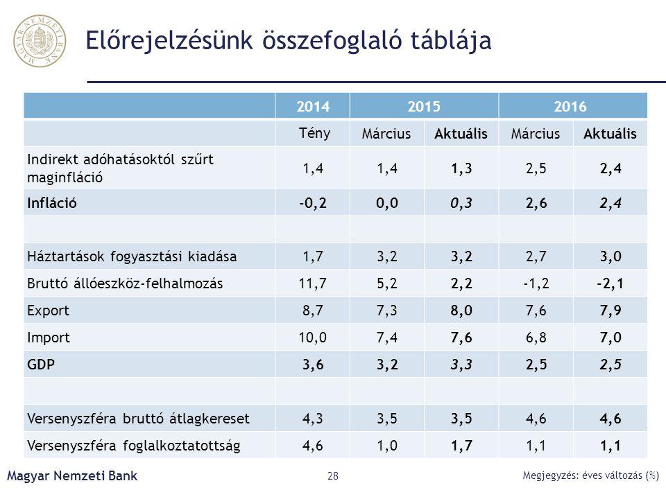 Előrejelzésünk összefoglaló táblája Magyar Nemzeti Bank 28 Megjegyzés: éves változás (%) 201420152016 TényMárciusAktuálisMárciusAktuális Indirekt adóh
