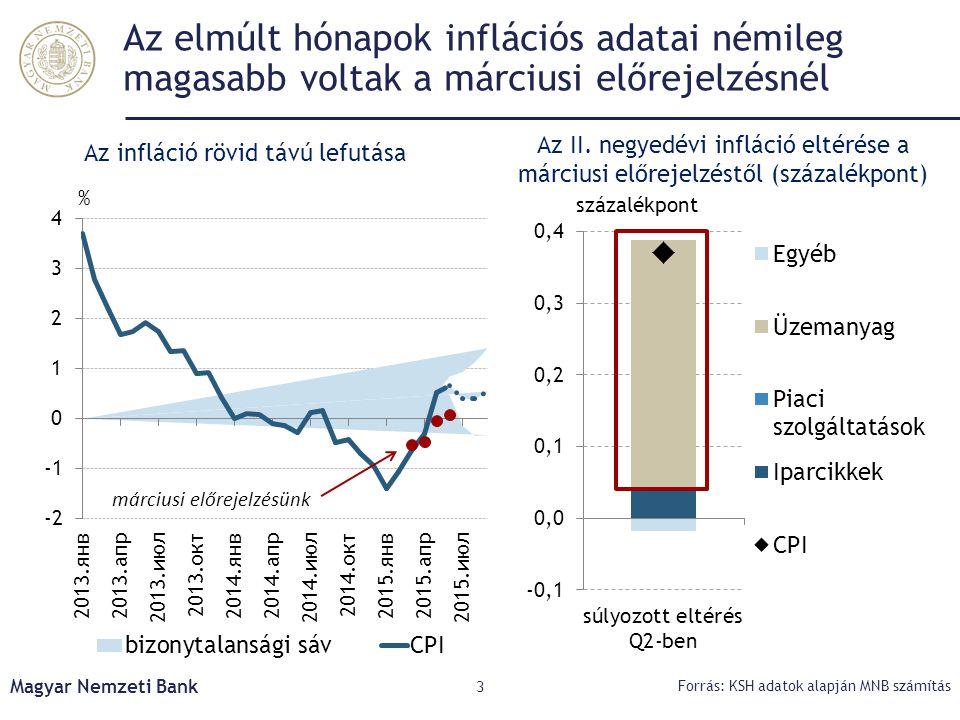 Az elmúlt hónapok inflációs adatai némileg magasabb voltak a márciusi előrejelzésnél Magyar Nemzeti Bank 3 Forrás: KSH adatok alapján MNB számítás Az